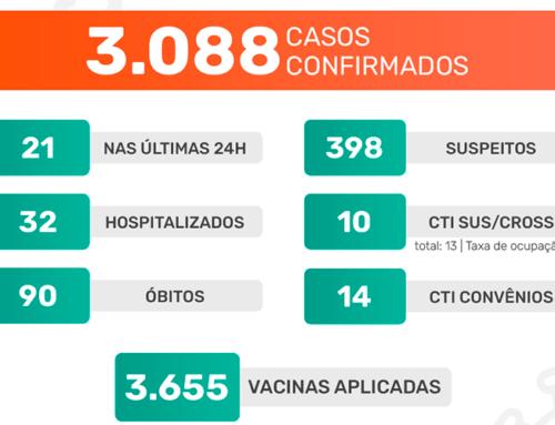 Jaboticabal chega a 90 óbitos em decorrência do novo coronavírus desde o início da pandemia
